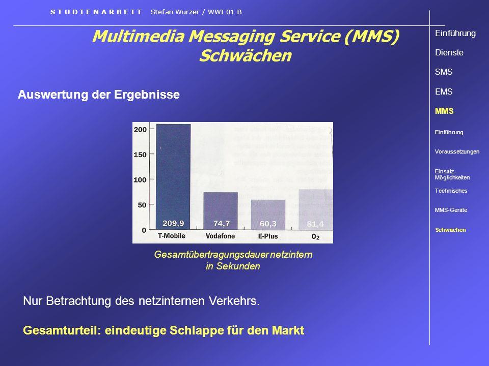 Multimedia Messaging Service (MMS) Schwächen S T U D I E N A R B E I T Stefan Wurzer / WWI 01 B Auswertung der Ergebnisse Einführung Dienste SMS EMS M