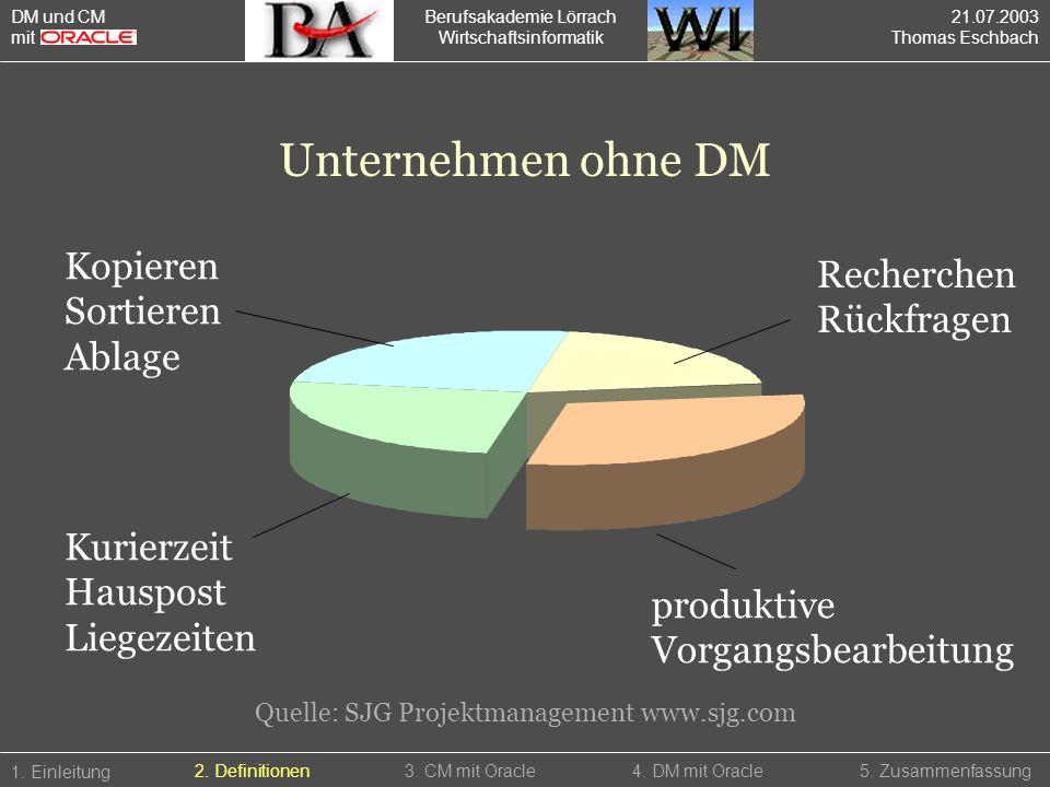 Berufsakademie Lörrach Wirtschaftsinformatik 1. Einleitung 5. Zusammenfassung2. Definitionen3. CM mit Oracle4. DM mit Oracle Kurierzeit Hauspost Liege