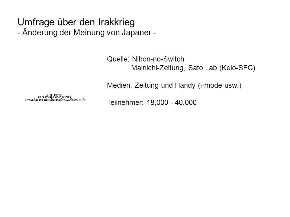 Umfrage über den Irakkrieg - Änderung der Meinung von Japaner - Quelle: Nihon-no-Switch Mainichi-Zeitung, Sato Lab (Keio-SFC) Medien: Zeitung und Handy (i-mode usw.) Teilnehmer: 18,000 - 40,000