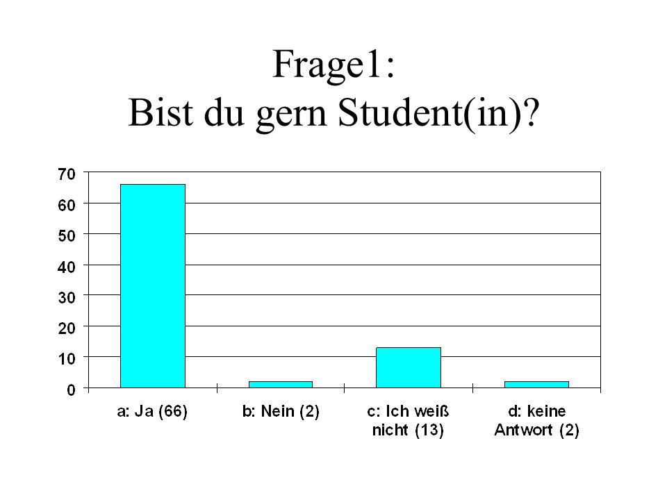 Frage1: Bist du gern Student(in)