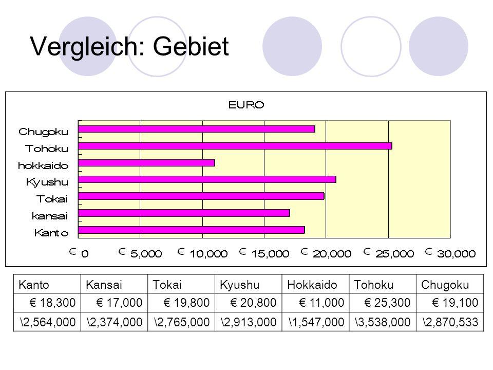 Vergleich: Gebiet KantoKansaiTokaiKyushuHokkaidoTohokuChugoku 18,300 17,000 19,800 20,800 11,000 25,300 19,100 \2,564,000\2,374,000\2,765,000\2,913,00