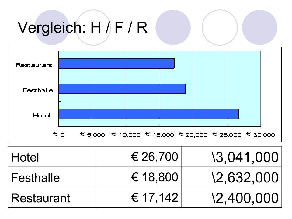 Vergleich: H / F / R Hotel 26,700 \3,041,000 Festhalle 18,800 \2,632,000 Restaurant 17,142 \2,400,000