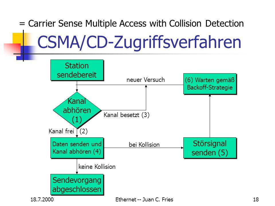 18.7.2000Ethernet -- Juan C. Fries18 CSMA/CD-Zugriffsverfahren Station sendebereit Kanal abhören (1) Kanal abhören (1) (6) Warten gemäß Backoff-Strate