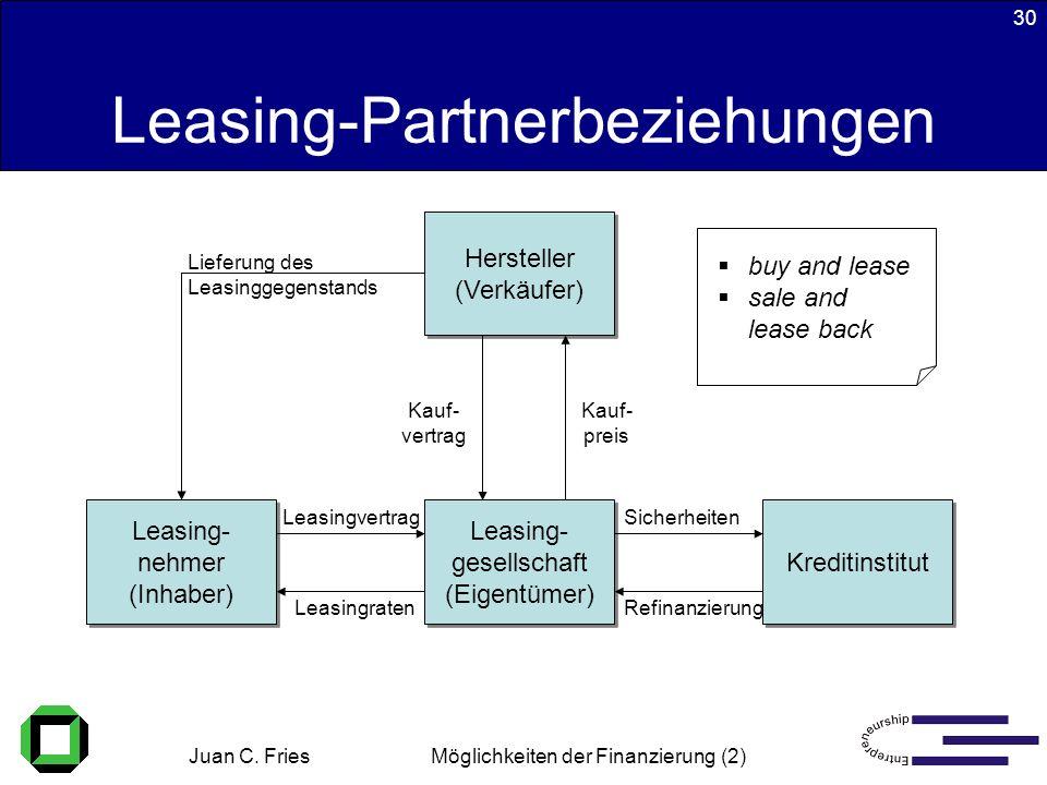 Juan C. Fries 22.01.2003 Möglichkeiten der Finanzierung (2) 30 Leasing-Partnerbeziehungen Leasing- nehmer (Inhaber) Leasing- nehmer (Inhaber) Leasing-