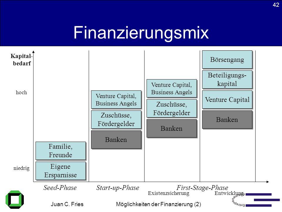 Juan C. Fries 22.01.2003 Möglichkeiten der Finanzierung (2) 42 Finanzierungsmix Kapital- bedarf hoch niedrig Seed-PhaseStart-up-PhaseFirst-Stage-Phase