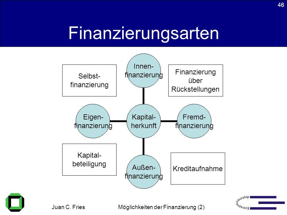 Juan C. Fries 22.01.2003 Möglichkeiten der Finanzierung (2) 46 Kapital- herkunft Innen- finanzierung Fremd- finanzierung Außen- finanzierung Eigen- fi