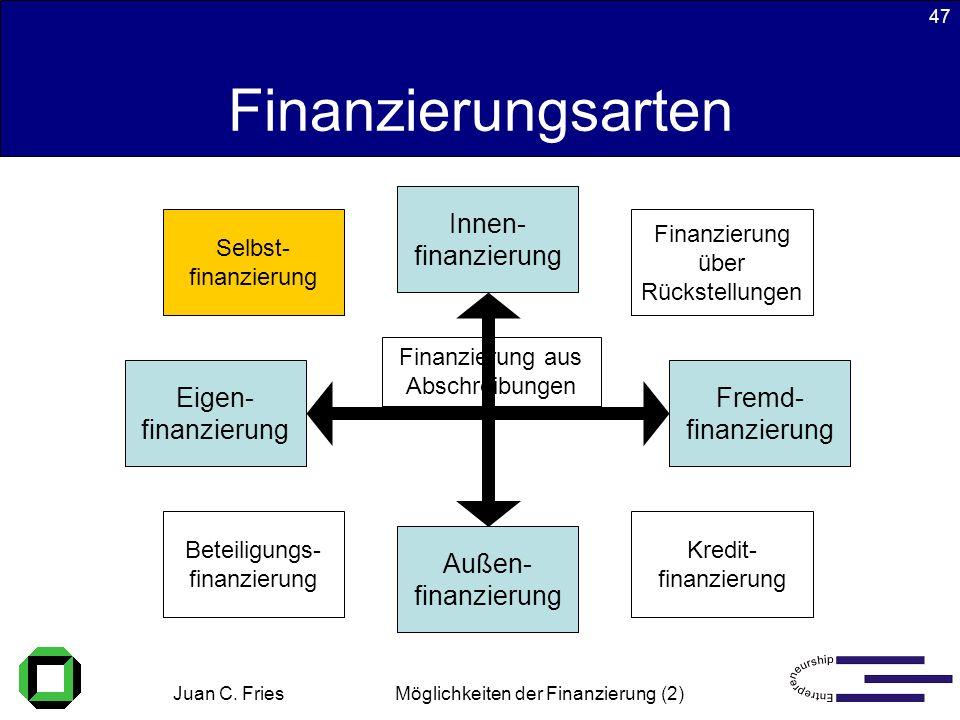 Juan C. Fries 22.01.2003 Möglichkeiten der Finanzierung (2) 47 Finanzierungsarten Beteiligungs- finanzierung Kredit- finanzierung Selbst- finanzierung