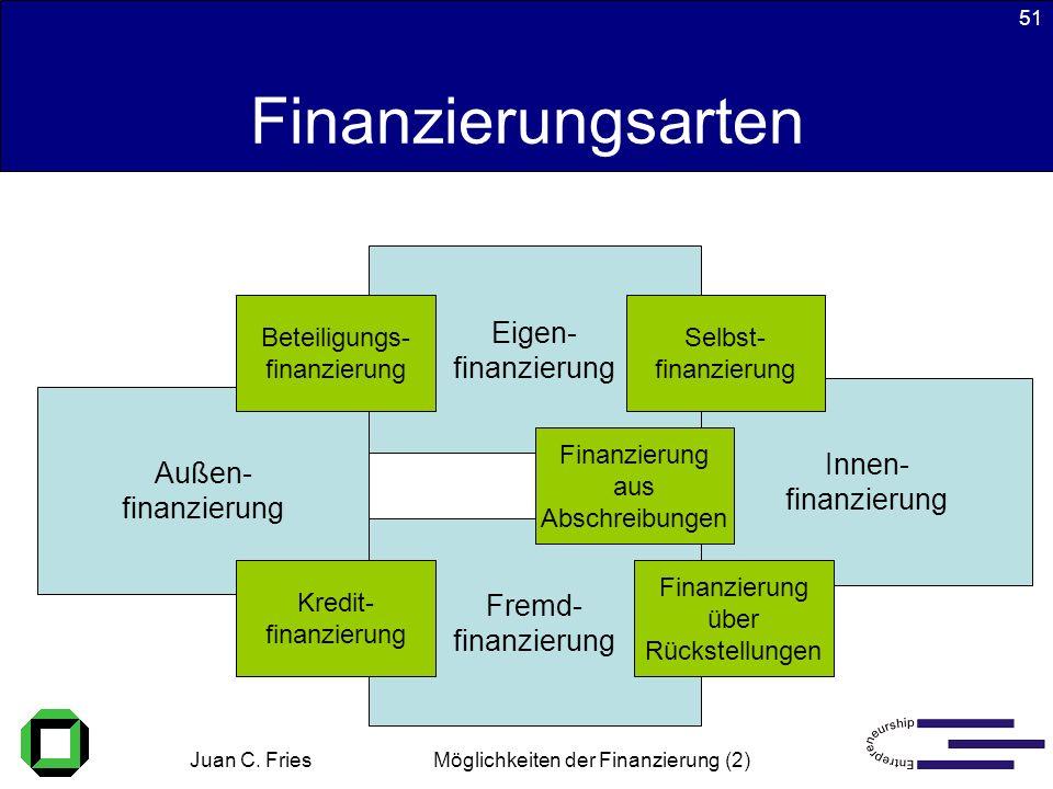 Juan C. Fries 22.01.2003 Möglichkeiten der Finanzierung (2) 51 Finanzierungsarten Fremd- finanzierung Eigen- finanzierung Innen- finanzierung Außen- f