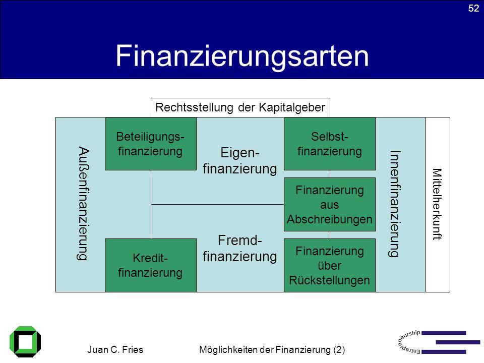 Juan C. Fries 22.01.2003 Möglichkeiten der Finanzierung (2) 52 Finanzierungsarten Fremd- finanzierung Eigen- finanzierung Innenfinanzierung Außenfinan