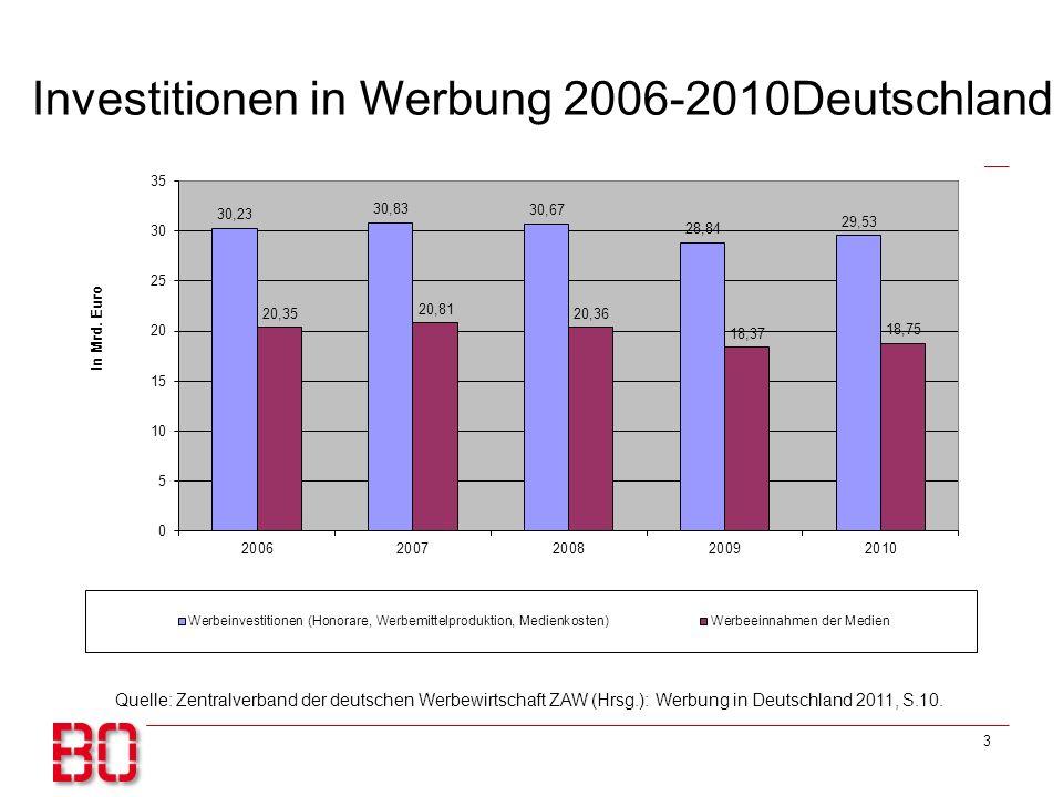 Investitionen in Werbung 2006-2010Deutschland 3 Quelle: Zentralverband der deutschen Werbewirtschaft ZAW (Hrsg.): Werbung in Deutschland 2011, S.10.