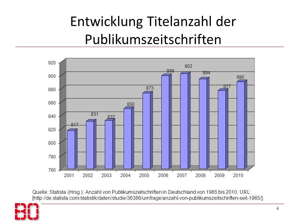 Entwicklung Titelanzahl der Publikumszeitschriften 4 Quelle: Statista (Hrsg.): Anzahl von Publikumszeitschriften in Deutschland von 1965 bis 2010, URL