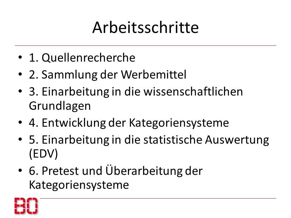 Arbeitsschritte 1. Quellenrecherche 2. Sammlung der Werbemittel 3. Einarbeitung in die wissenschaftlichen Grundlagen 4. Entwicklung der Kategoriensyst