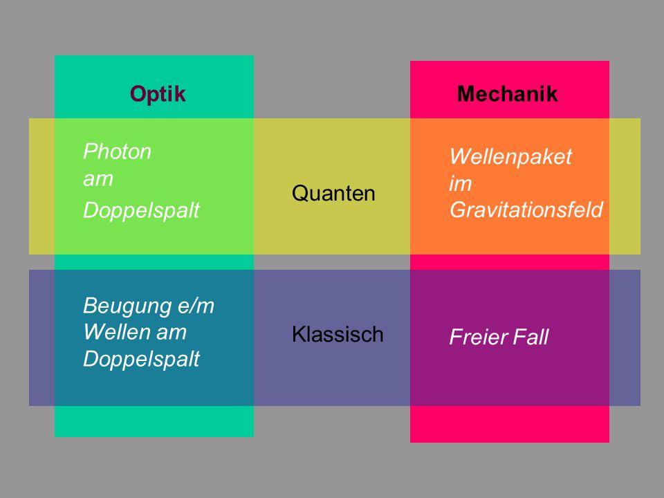 4 Optik Mechanik Quanten Klassisch Wellenpaket im Gravitationsfeld Freier Fall Photon am Doppelspalt Beugung e/m Wellen am Doppelspalt