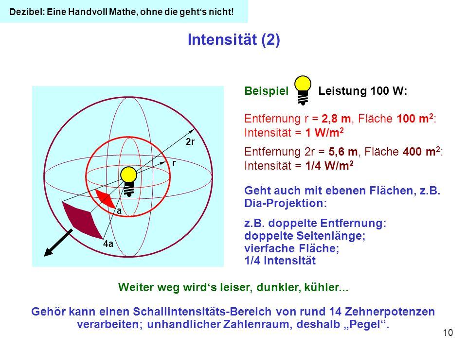 10 Intensität (2) Geht auch mit ebenen Flächen, z.B. Dia-Projektion: z.B. doppelte Entfernung: doppelte Seitenlänge; vierfache Fläche; 1/4 Intensität