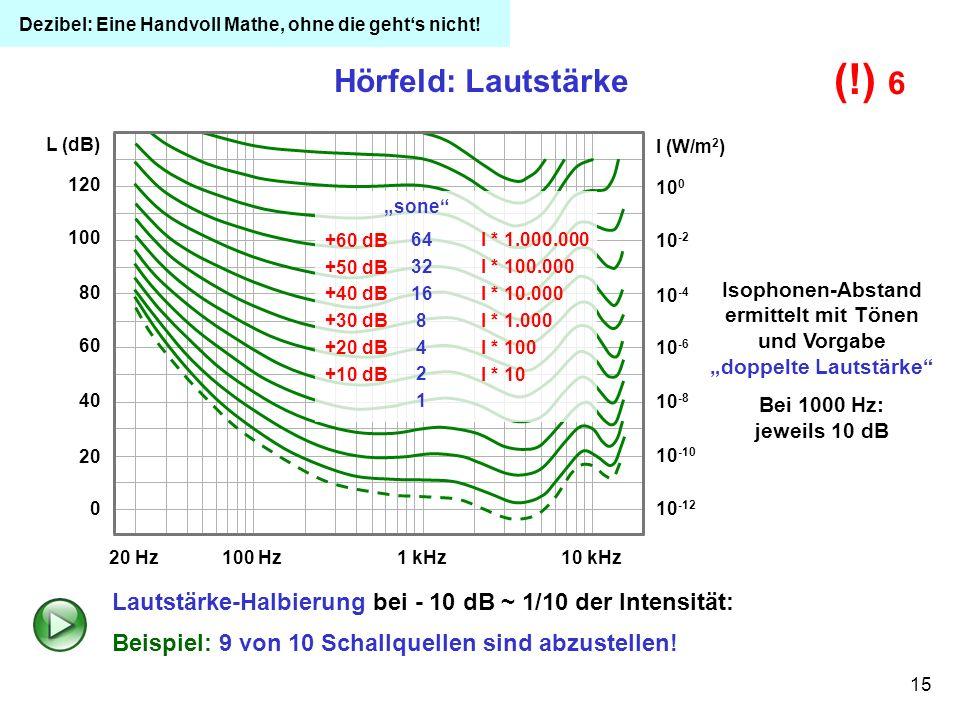 15 120 100 80 60 40 20 0 L (dB) 20 Hz100 Hz1 kHz10 kHz 10 -12 10 -10 10 -8 10 -6 10 -4 10 -2 10 0 I (W/m 2 ) Hörfeld: Lautstärke Isophonen-Abstand erm