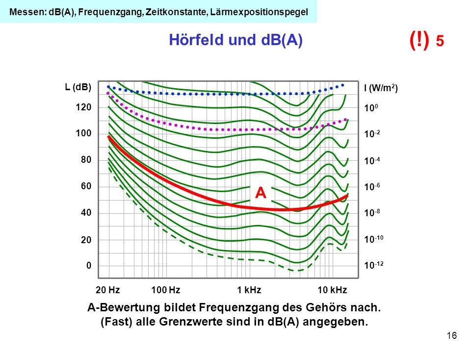 16 120 100 80 60 40 20 0 L (dB) 20 Hz100 Hz1 kHz10 kHz 10 -12 10 -10 10 -8 10 -6 10 -4 10 -2 10 0 I (W/m 2 ) Hörfeld und dB(A) A A-Bewertung bildet Fr