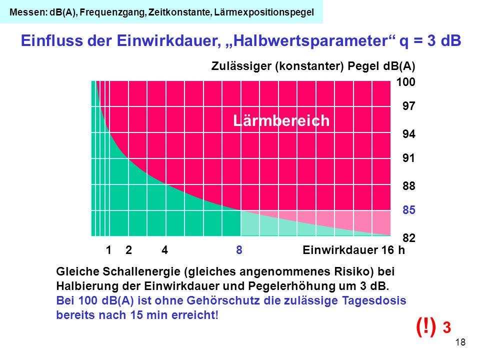 18 Einfluss der Einwirkdauer, Halbwertsparameter q = 3 dB Gleiche Schallenergie (gleiches angenommenes Risiko) bei Halbierung der Einwirkdauer und Peg