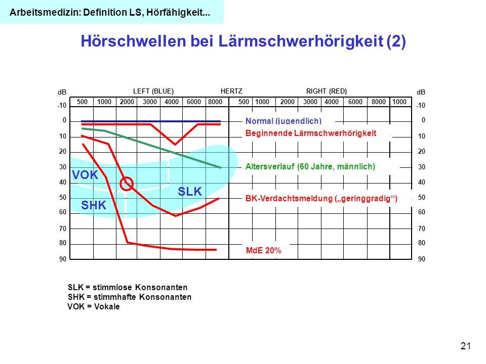 21 Hörschwellen bei Lärmschwerhörigkeit (2) 5001000200030004000600080005001000200030004000600080001000 RIGHT (RED)HERTZLEFT (BLUE) -10 dB 0 10 20 30 4