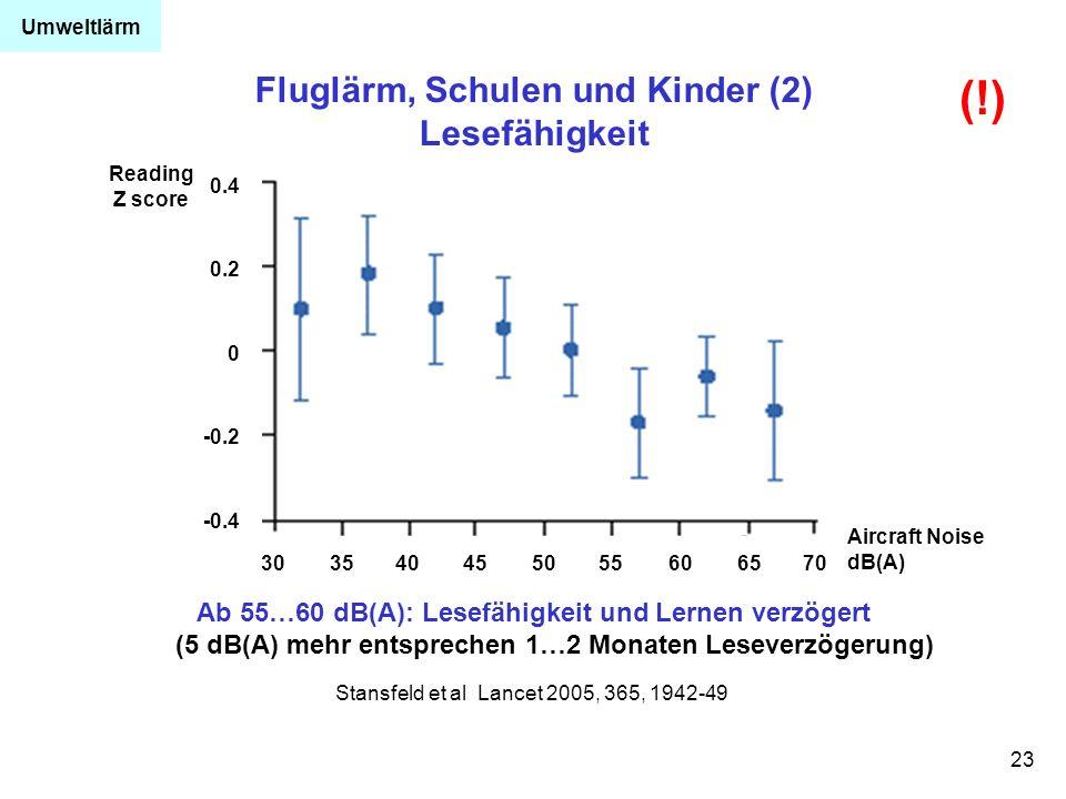 23 Stansfeld et al Lancet 2005, 365, 1942-49 Ab 55…60 dB(A): Lesefähigkeit und Lernen verzögert (5 dB(A) mehr entsprechen 1…2 Monaten Leseverzögerung)