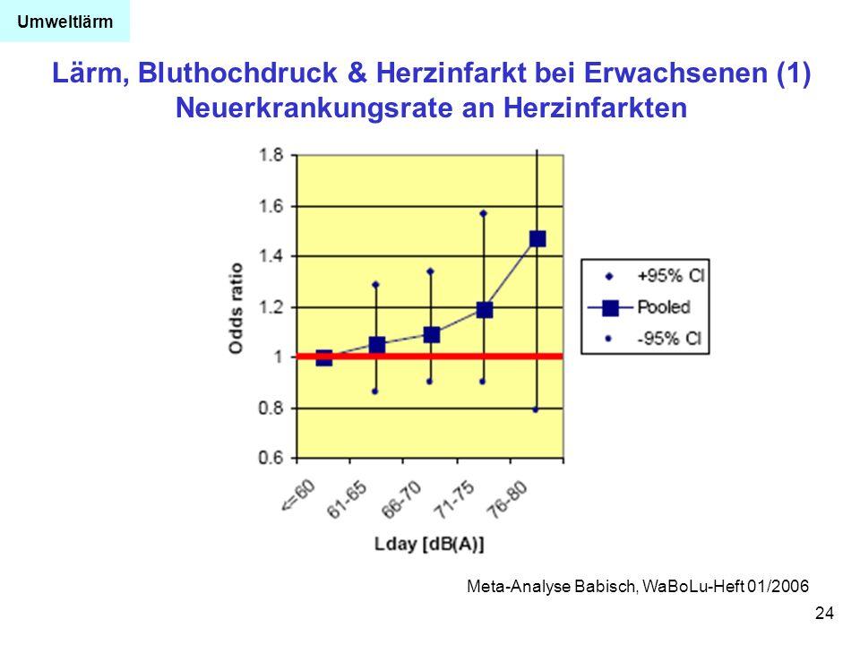 24 Lärm, Bluthochdruck & Herzinfarkt bei Erwachsenen (1) Neuerkrankungsrate an Herzinfarkten Meta-Analyse Babisch, WaBoLu-Heft 01/2006 Umweltlärm