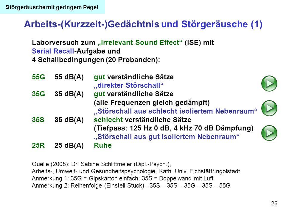 26 Arbeits-(Kurzzeit-)Gedächtnis und Störgeräusche (1) Quelle (2008): Dr. Sabine Schlittmeier (Dipl.-Psych.), Arbeits-, Umwelt- und Gesundheitspsychol