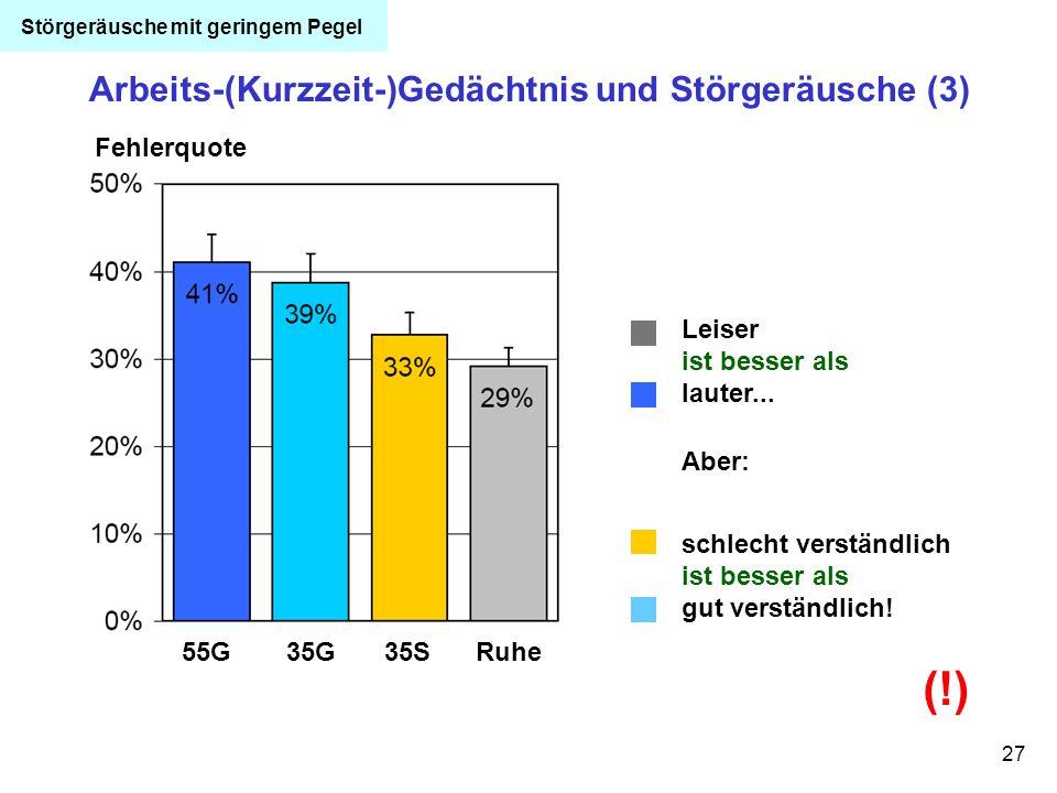 27 Arbeits-(Kurzzeit-)Gedächtnis und Störgeräusche (3) 55G35G35SRuhe Fehlerquote Leiser ist besser als lauter... Aber: schlecht verständlich ist besse