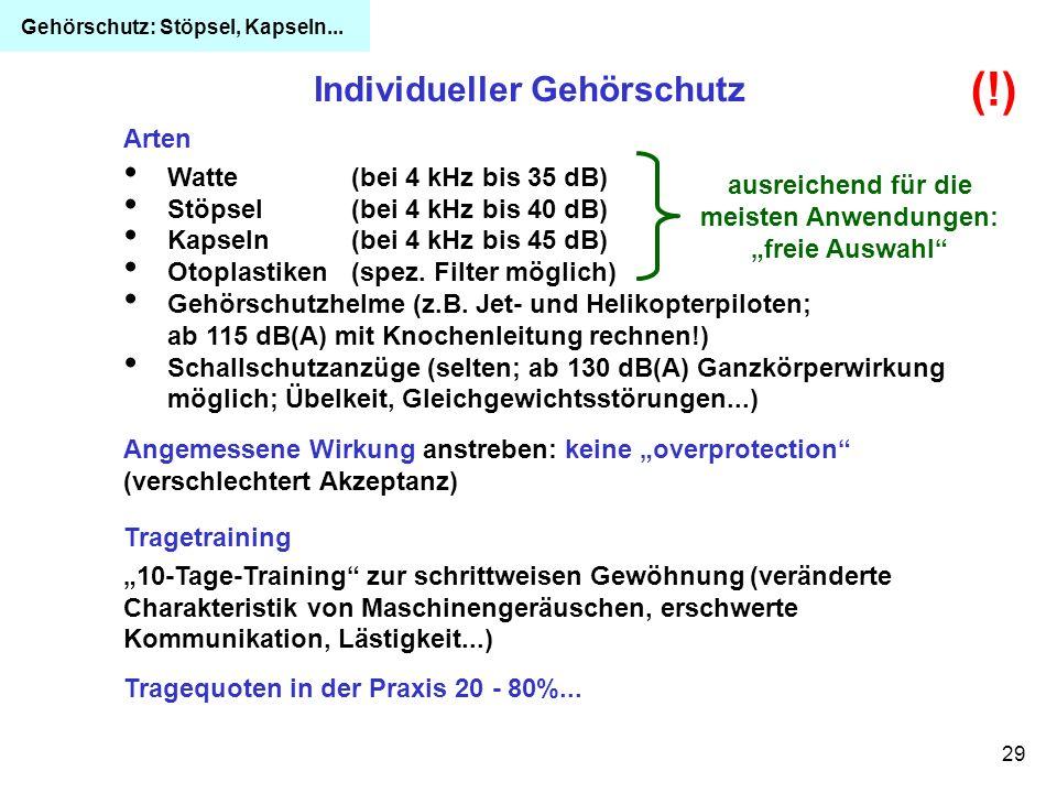 29 Individueller Gehörschutz Angemessene Wirkung anstreben: keine overprotection (verschlechtert Akzeptanz) Arten Watte (bei 4 kHz bis 35 dB) Stöpsel