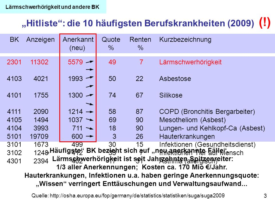 3 Hitliste: die 10 häufigsten Berufskrankheiten (2009) 2301113025579497Lärmschwerhörigkeit 4103402119935022Asbestose 4101175513007467Silikose 41112090
