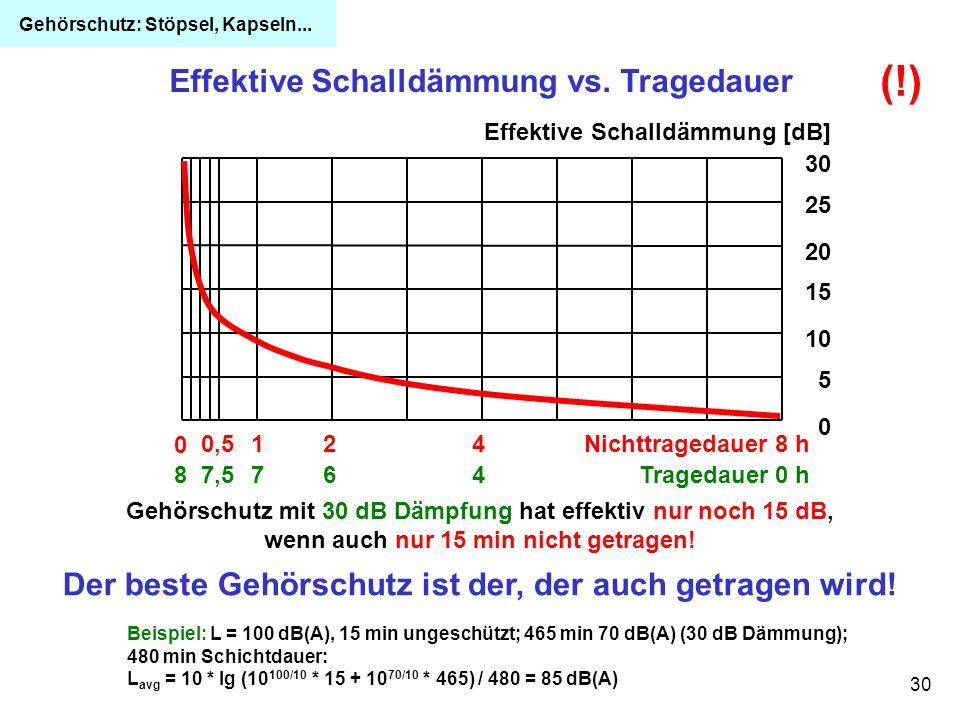 30 Effektive Schalldämmung vs. Tragedauer (!) Gehörschutz mit 30 dB Dämpfung hat effektiv nur noch 15 dB, wenn auch nur 15 min nicht getragen! 0,5124N