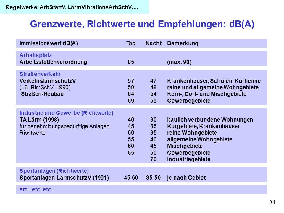 31 Grenzwerte, Richtwerte und Empfehlungen: dB(A) Straßenverkehr VerkehrslärmschutzV5747Krankenhäuser, Schulen, Kurheime (16. BImSchV, 1990) 5949reine