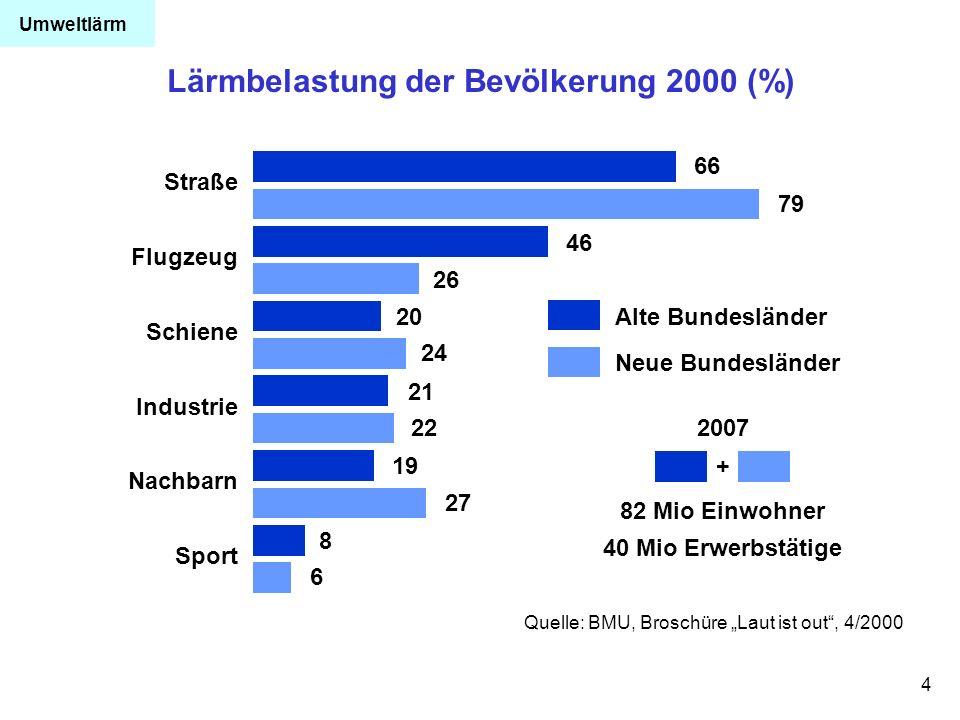 4 Lärmbelastung der Bevölkerung 2000 (%) Quelle: BMU, Broschüre Laut ist out, 4/2000 Straße Alte Bundesländer Flugzeug Schiene Industrie Nachbarn Spor