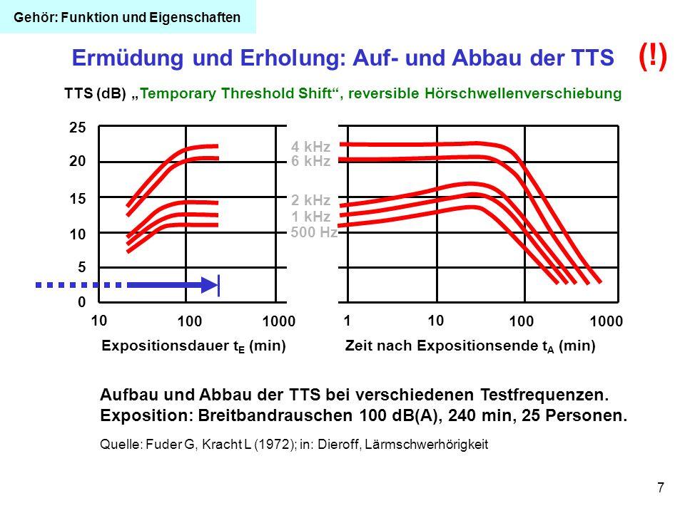 7 Aufbau und Abbau der TTS bei verschiedenen Testfrequenzen. Exposition: Breitbandrauschen 100 dB(A), 240 min, 25 Personen. Quelle: Fuder G, Kracht L