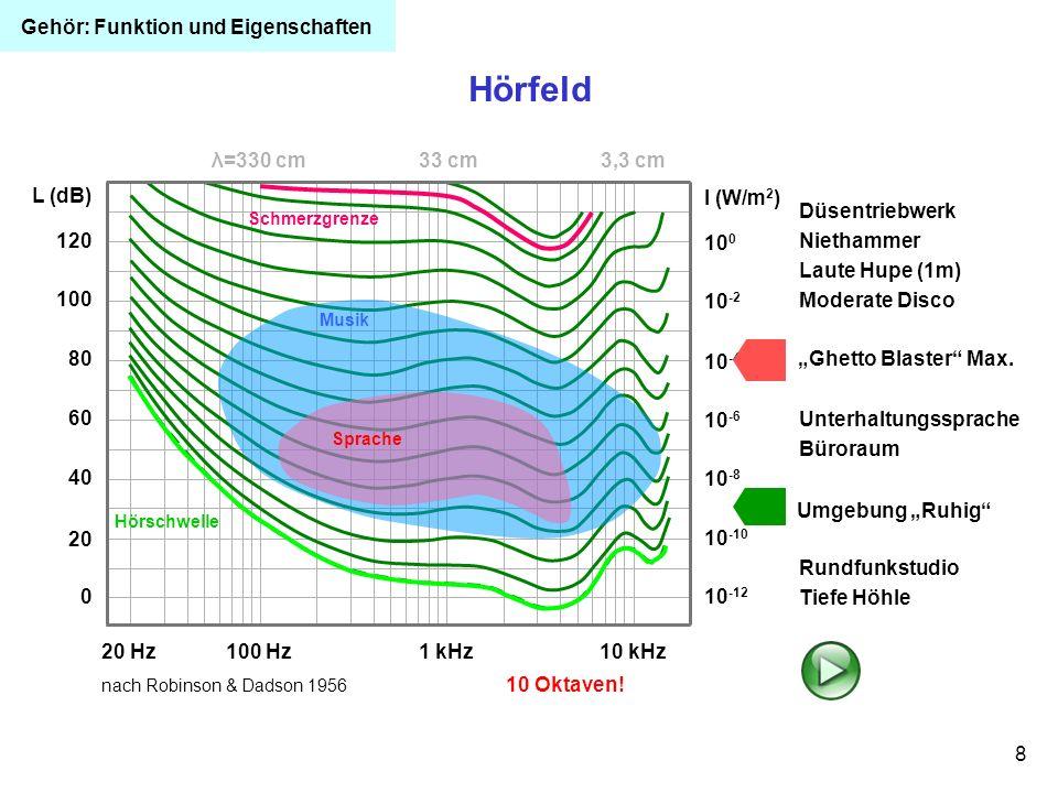 19 BK 2301 Lärmschwerhörigkeit Definition, Entstehung periphere, cochleäre Innenohr-Schwerhörigkeit vom Haarzelltyp, beginnend um 4 kHz (c 5 -Senke; aus der Musik: c) meist verursacht durch längere Exposition mit Expositionspegeln von mindestens 85 dB(A) aus vorübergehender Hörschwellenverschiebung (physiologisch; TTS, Temporary Threshold Shift) entsteht bei zu hoher Exposition oder zu kurzer Erholungszeit eine dauernde Hörschwellen- verschiebung (pathologisch; PTS, Permanent Threshold Shift) Akute Schädigung: oberhalb von 135 dB (Spitzenwert mit C-Bewertung gemessen) Schäden u.U.