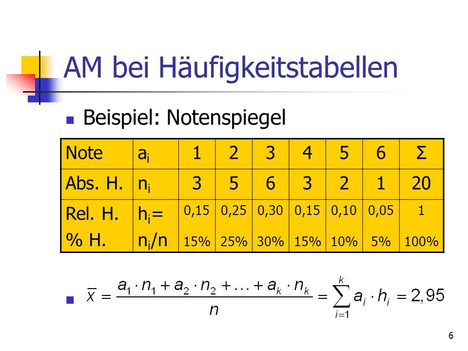 6 AM bei Häufigkeitstabellen Beispiel: Notenspiegel Noteaiai 123456Σ Abs. H.nini 35632120 Rel. H. % H. h i = n i /n 0,15 15% 0,25 25% 0,30 30% 0,15 15