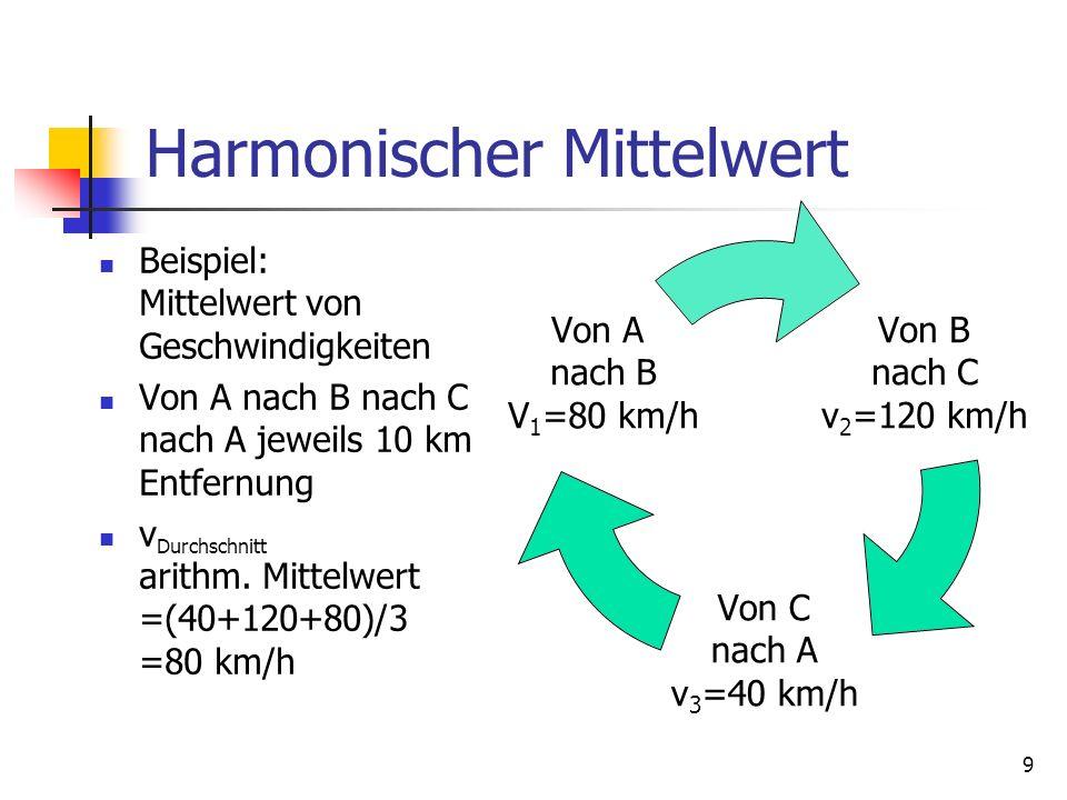9 Harmonischer Mittelwert Beispiel: Mittelwert von Geschwindigkeiten Von A nach B nach C nach A jeweils 10 km Entfernung v Durchschnitt arithm. Mittel