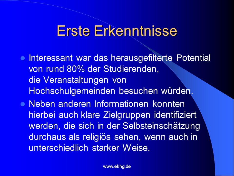 www.ekhg.de Gründe für mangelnden Besuch Fehlender Bekanntheitsgrad (nur 40% der Studierenden) Für interessante Angebote mangelnde Kompetenzzuschreibung (z.B.