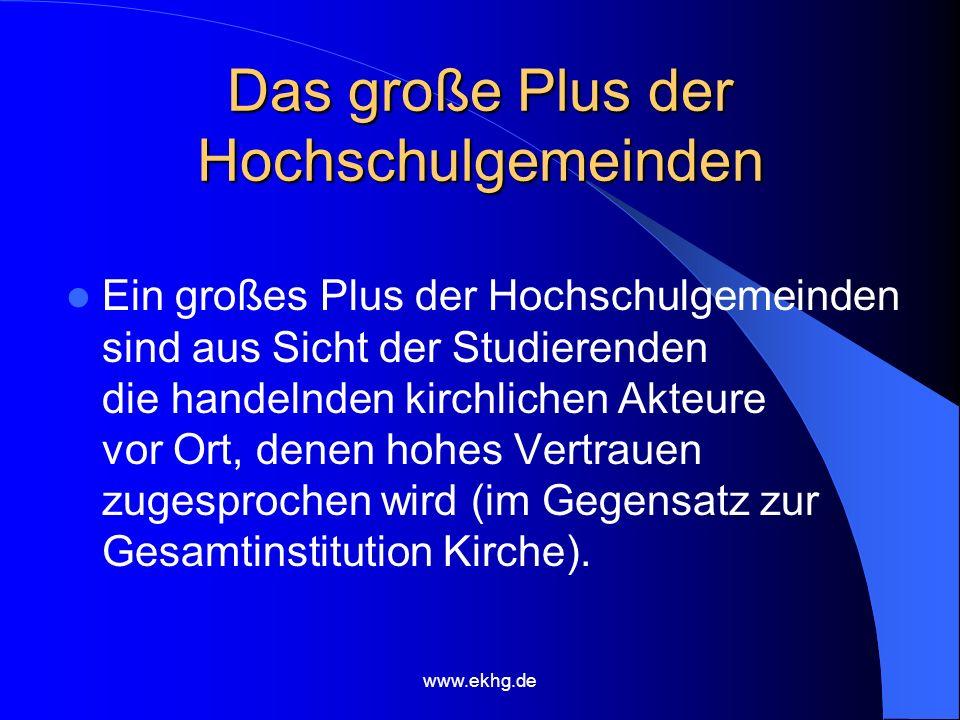 www.ekhg.de Das große Plus der Hochschulgemeinden Ein großes Plus der Hochschulgemeinden sind aus Sicht der Studierenden die handelnden kirchlichen Akteure vor Ort, denen hohes Vertrauen zugesprochen wird (im Gegensatz zur Gesamtinstitution Kirche).
