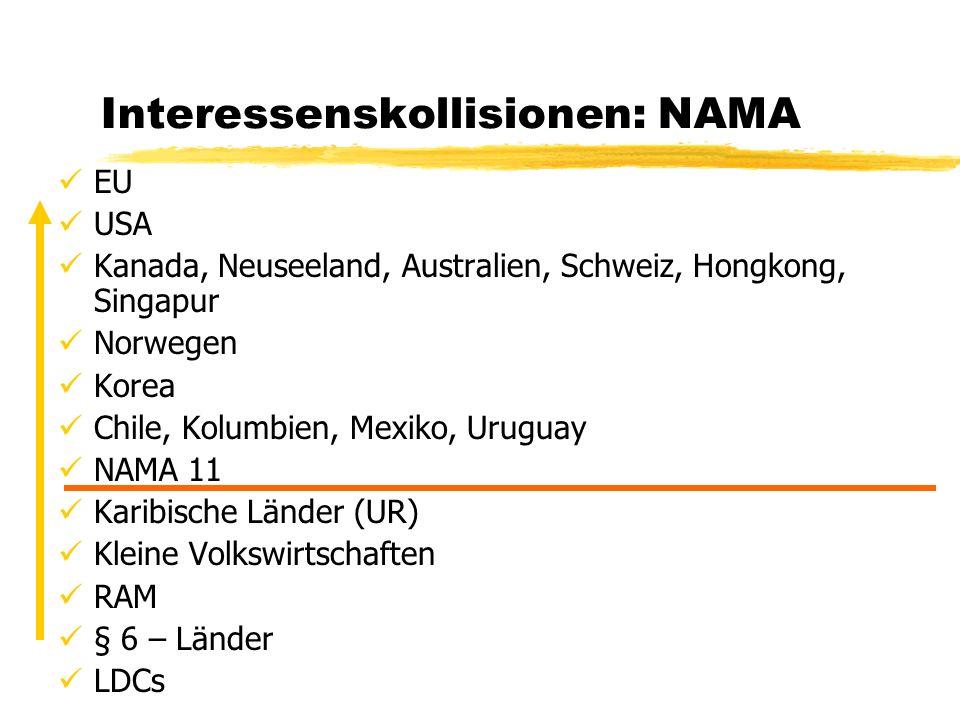 Interessenskollisionen: NAMA EU USA Kanada, Neuseeland, Australien, Schweiz, Hongkong, Singapur Norwegen Korea Chile, Kolumbien, Mexiko, Uruguay NAMA
