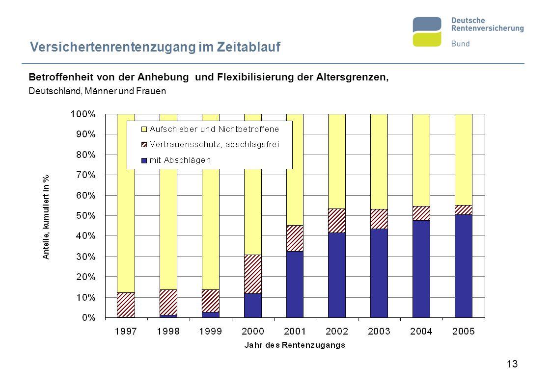 13 Betroffenheit von der Anhebung und Flexibilisierung der Altersgrenzen, Deutschland, Männer und Frauen Versichertenrentenzugang im Zeitablauf