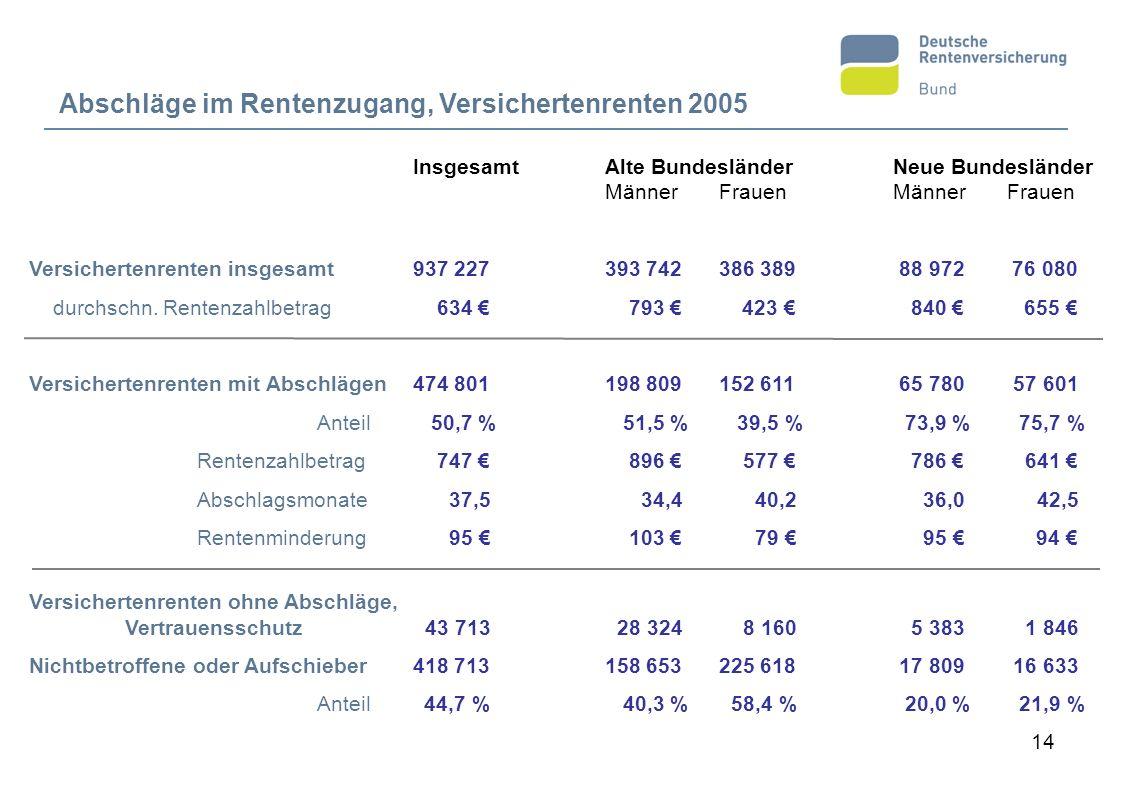 14 Abschläge im Rentenzugang, Versichertenrenten 2005 InsgesamtAlte BundesländerNeue Bundesländer Männer FrauenMänner Frauen Versichertenrenten insges