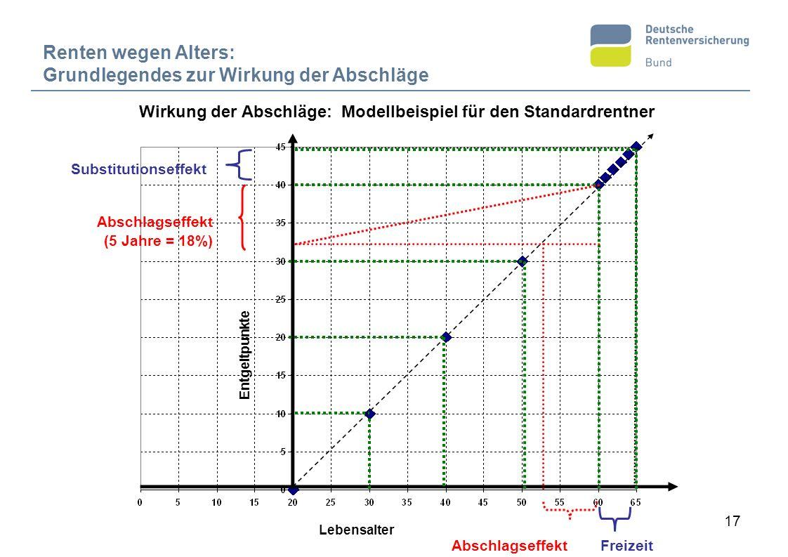 17 Substitutionseffekt Freizeit Abschlagseffekt (5 Jahre = 18%) Renten wegen Alters: Grundlegendes zur Wirkung der Abschläge Lebensalter Entgeltpunkte