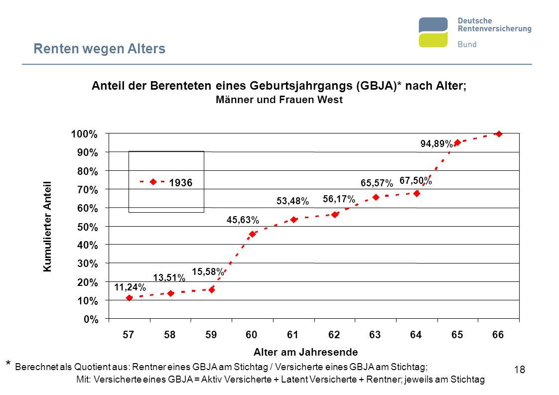 18 Renten wegen Alters 15,58% 13,51% 11,24% 575859 6162 56,17% 53,48% 63646566 94,89% 67,50% 65,57% 60 45,63% 0% 10% 20% 30% 40% 50% 60% 70% 80% 90% 1