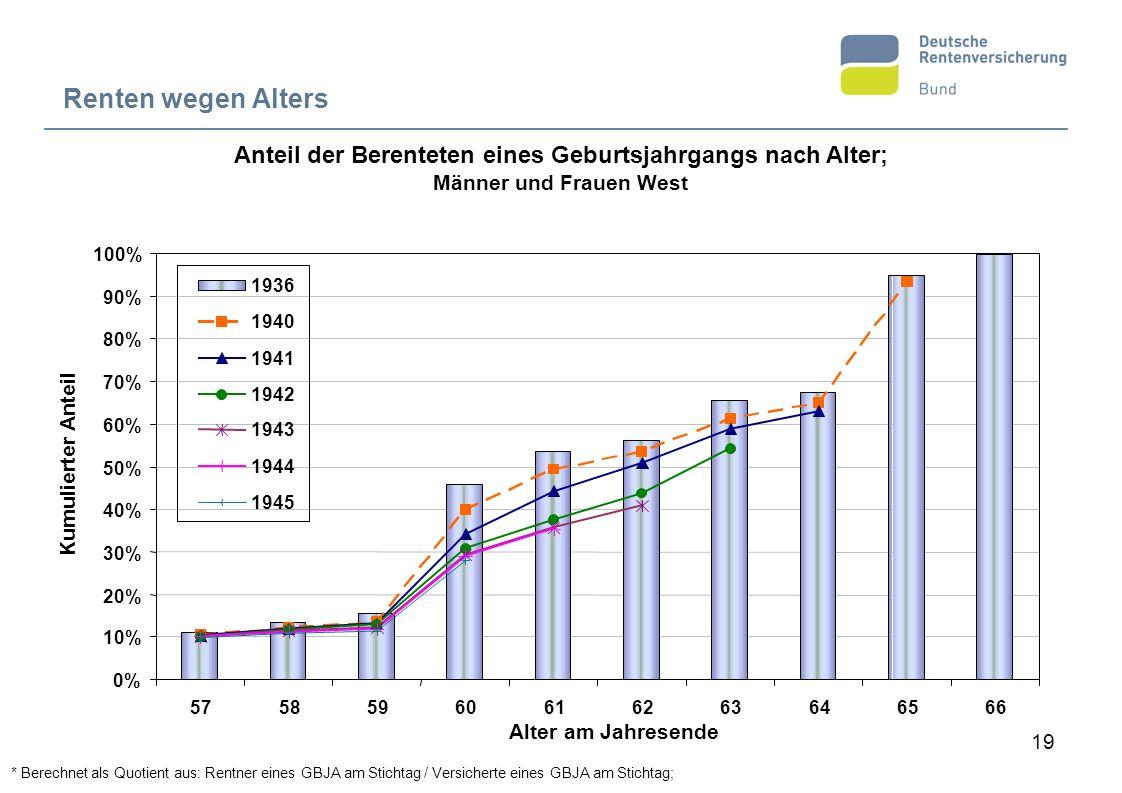 19 Anteil der Berenteten eines Geburtsjahrgangs nach Alter; Männer und Frauen West Renten wegen Alters Alter am Jahresende Kumulierter Anteil * Berech