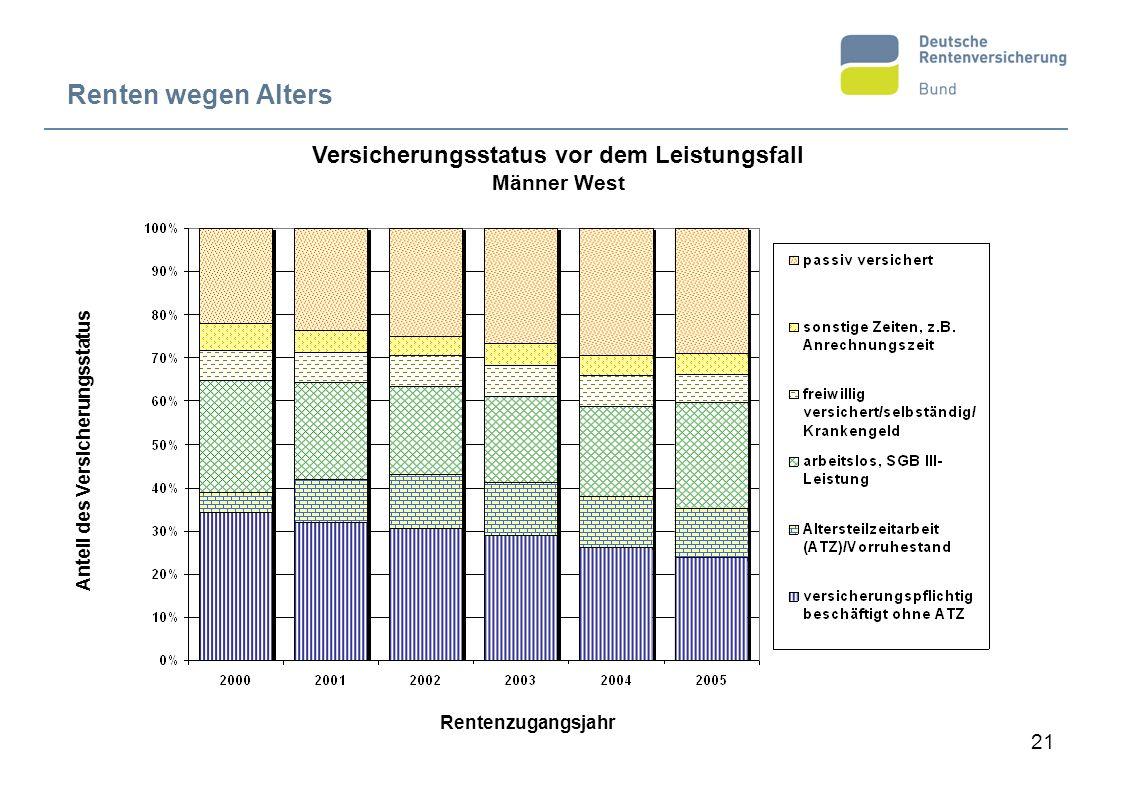 21 Renten wegen Alters Versicherungsstatus vor dem Leistungsfall Männer West Anteil des Versicherungsstatus Rentenzugangsjahr