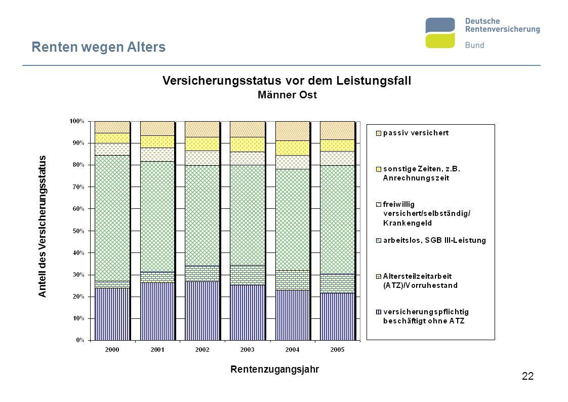 22 Renten wegen Alters Versicherungsstatus vor dem Leistungsfall Männer Ost Anteil des Versicherungsstatus Rentenzugangsjahr
