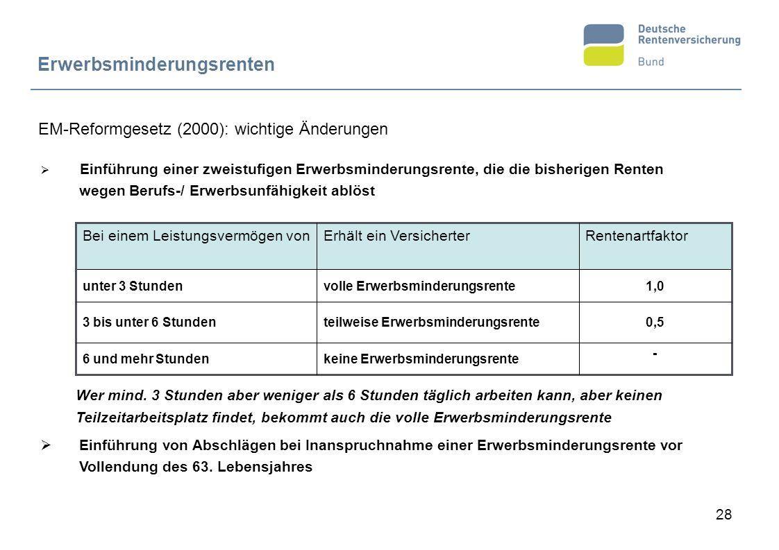 28 EM-Reformgesetz (2000): wichtige Änderungen Erwerbsminderungsrenten Rentenartfaktor - 0,5 1,0 teilweise Erwerbsminderungsrente 3 bis unter 6 Stunde