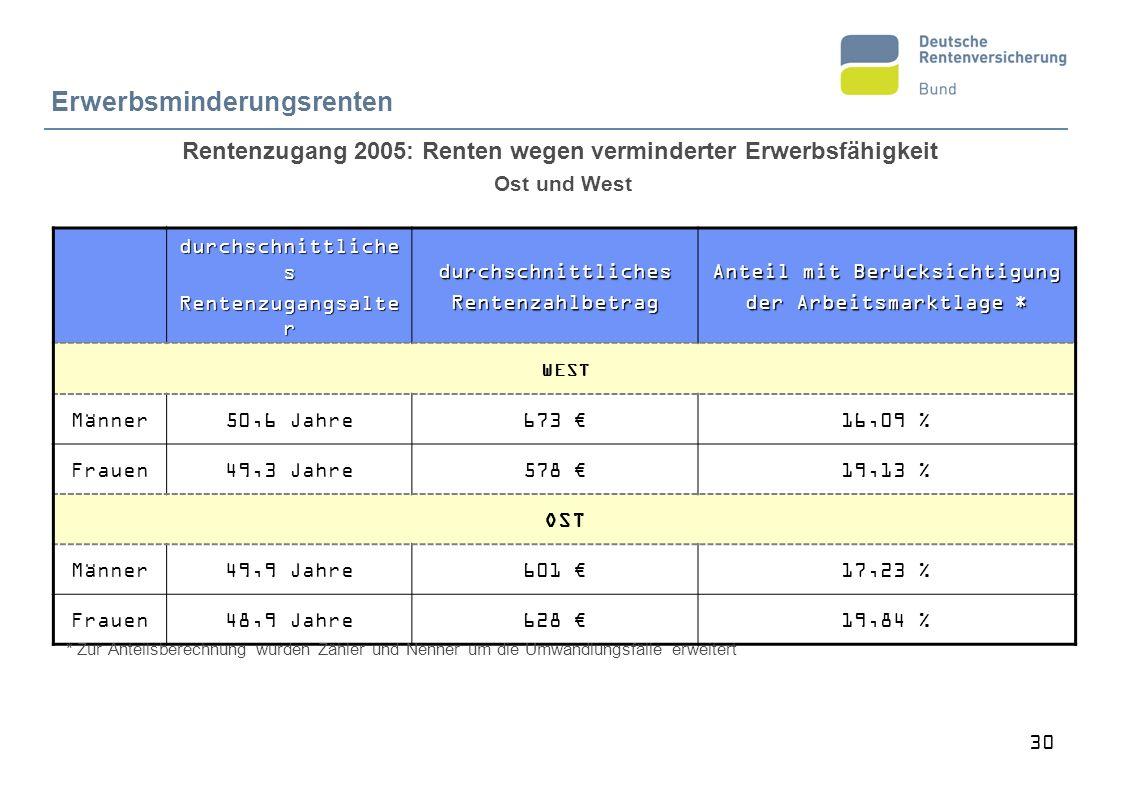 30 Erwerbsminderungsrenten Rentenzugang 2005: Renten wegen verminderter Erwerbsfähigkeit Ost und West durchschnittliche s Rentenzugangsalte r durchsch