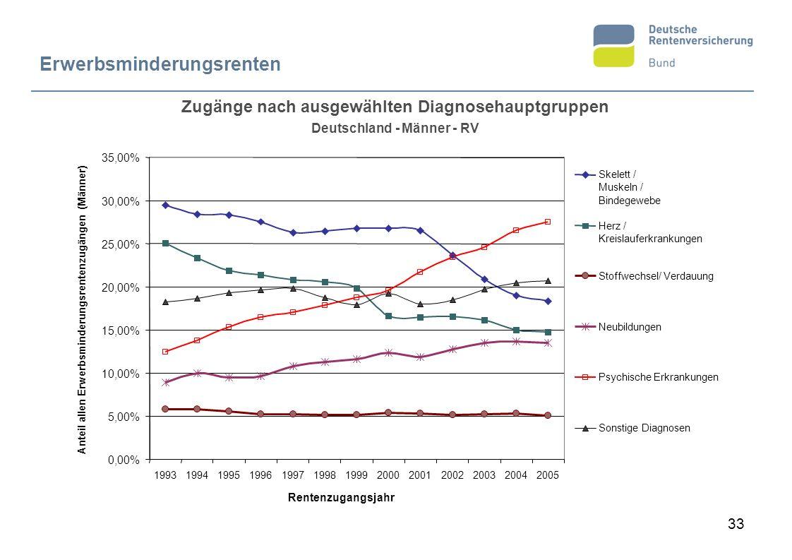 33 Zugänge nach ausgewählten Diagnosehauptgruppen Deutschland - Männer - RV Erwerbsminderungsrenten 0,00% 5,00% 10,00% 15,00% 20,00% 25,00% 30,00% 35,