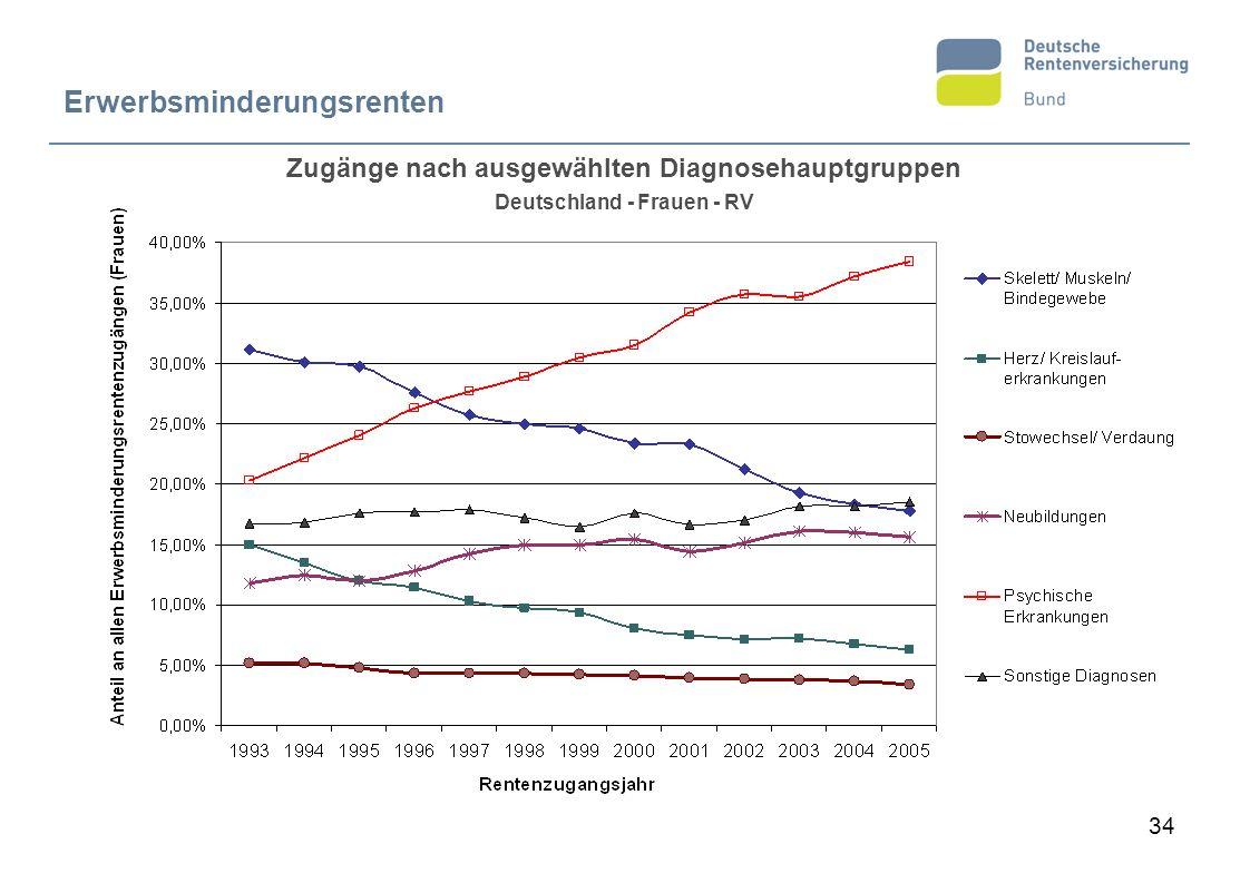 34 Zugänge nach ausgewählten Diagnosehauptgruppen Deutschland - Frauen - RV Erwerbsminderungsrenten