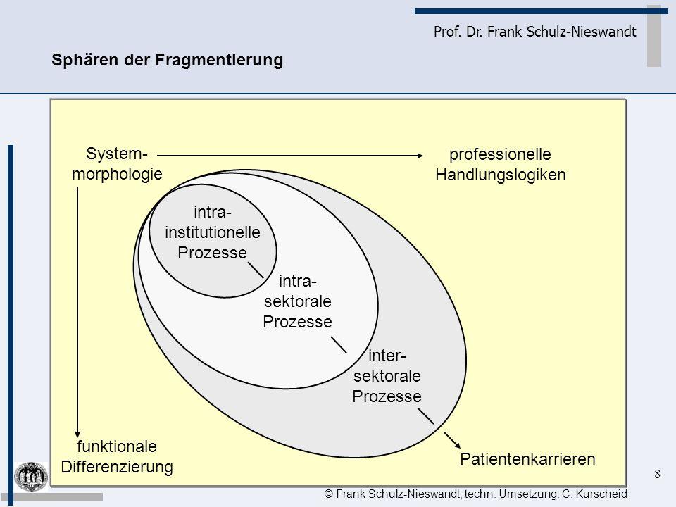 8 Prof. Dr. Frank Schulz-Nieswandt Sphären der Fragmentierung © Frank Schulz-Nieswandt, techn. Umsetzung: C: Kurscheid System- morphologie funktionale
